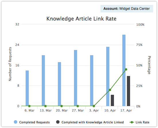 ITRP report - Knowledge Article Link Rate