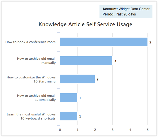 Knowledge Article Self Service Usage report