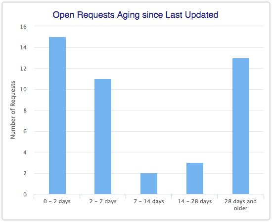 Open Requests Aging since Last Updated report