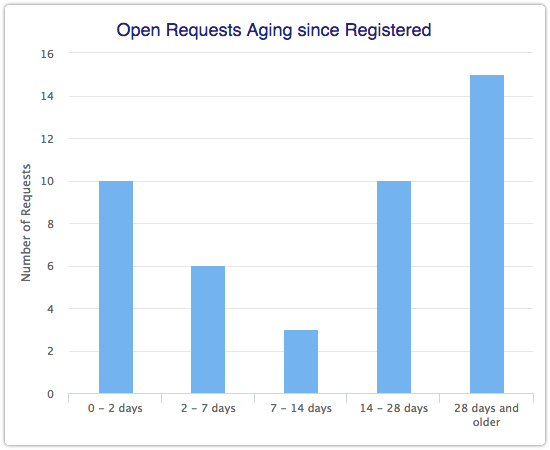 Open Requests Aging since Registered report