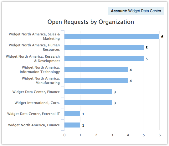 ITRP report - Open Requests by Organization