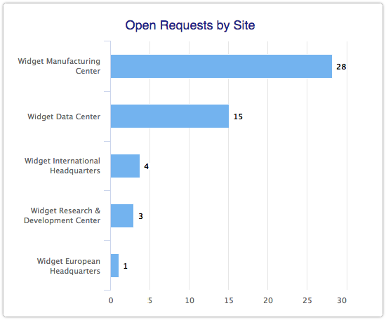 Open Requests by Site