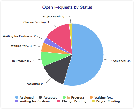 Open Requests by Status