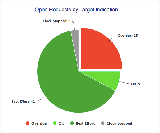 Open Requests by Target Indication