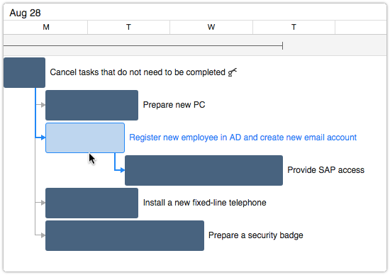 Predecessor and successor links between tasks in Gantt chart