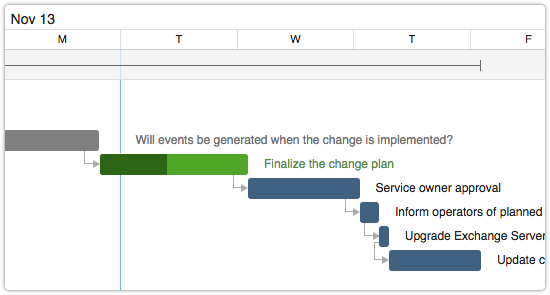 Progress of an open task in the Gantt chart