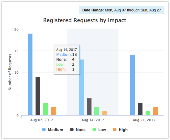 Registered Requests by Impact