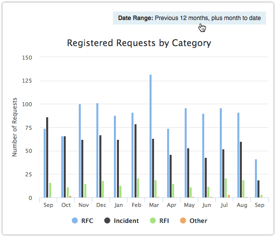 Requests by category with default date range