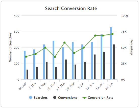 Search phrase conversion rate