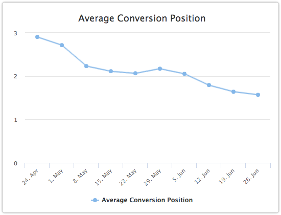 Average conversion position of search phrases