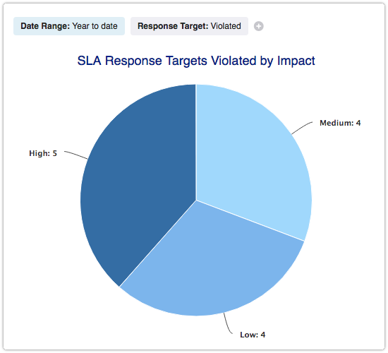 SLA Response Targets Violated by Impact