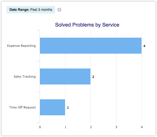 Solved Problems by Service report