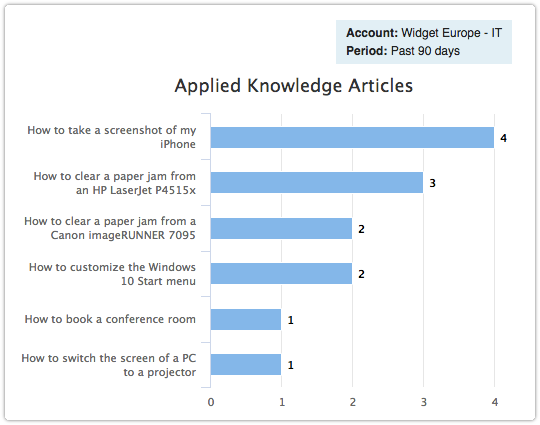 ITRP report - Applied Knowledge Articles
