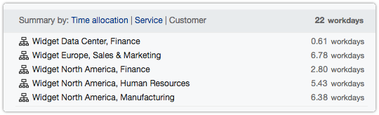 Timesheet summary by customer organiation