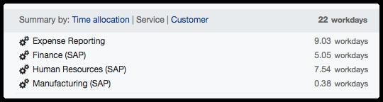 Timesheet summary by service